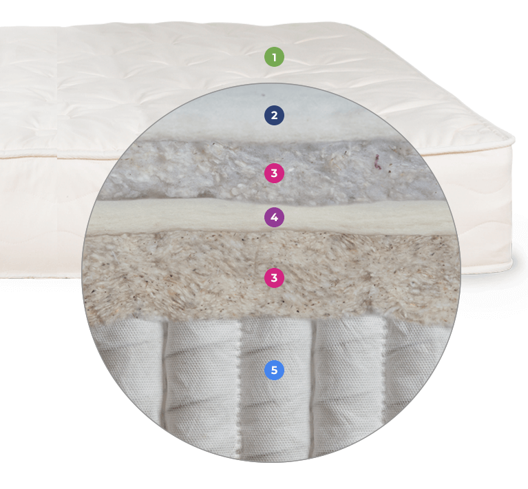 Joybed LX Mattress Layers Cutaway
